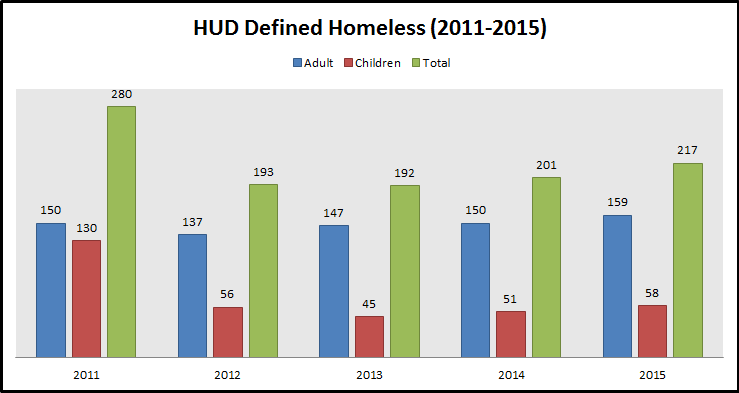 HUD Defined Homeless Numbers